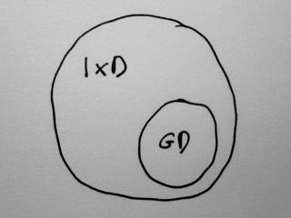 Venn diagram of GD as part of IxD