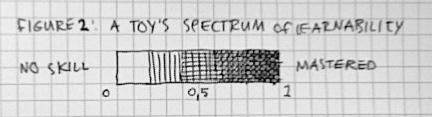 Figure 2: A toy's spectrum of learnability