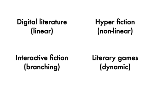 Four types of software-fiction hybrids